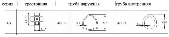 Труба профильная треугольная 4S.03+4S.04*2000
